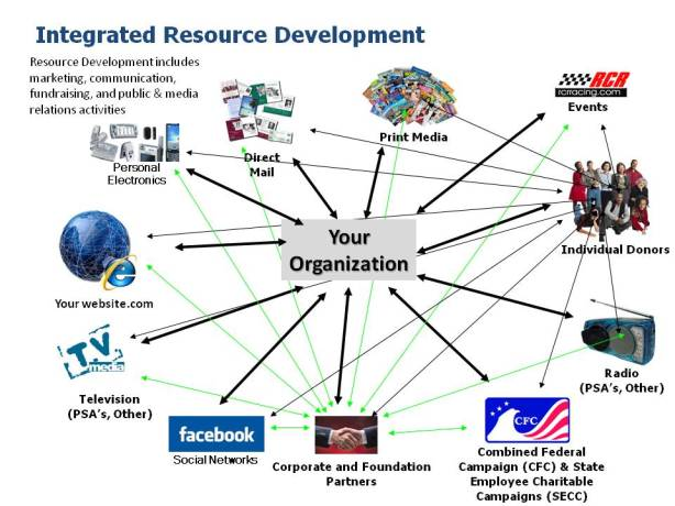 If your idea of an integrated resource development is not similar to this, you may need to rethink your approach. You are likely missing some great opportunities.